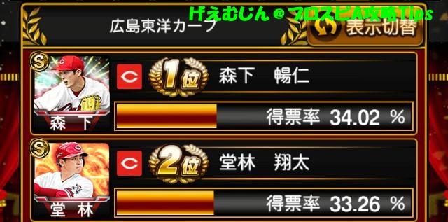 アニバーサリー総選挙投票結果広島