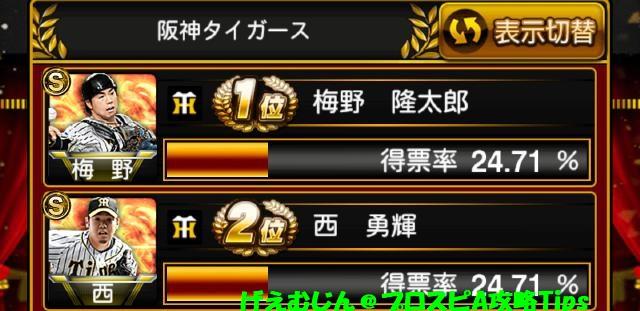 アニバーサリー総選挙投票結果阪神